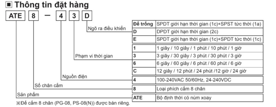 Thông tin đặt hàng Bộ định thời ATE8