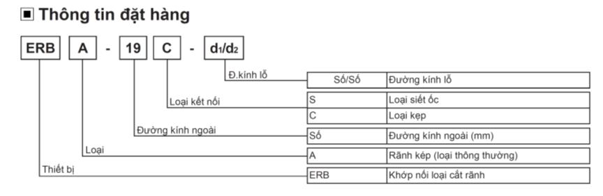 Bộ mã hóa vòng quay ERB