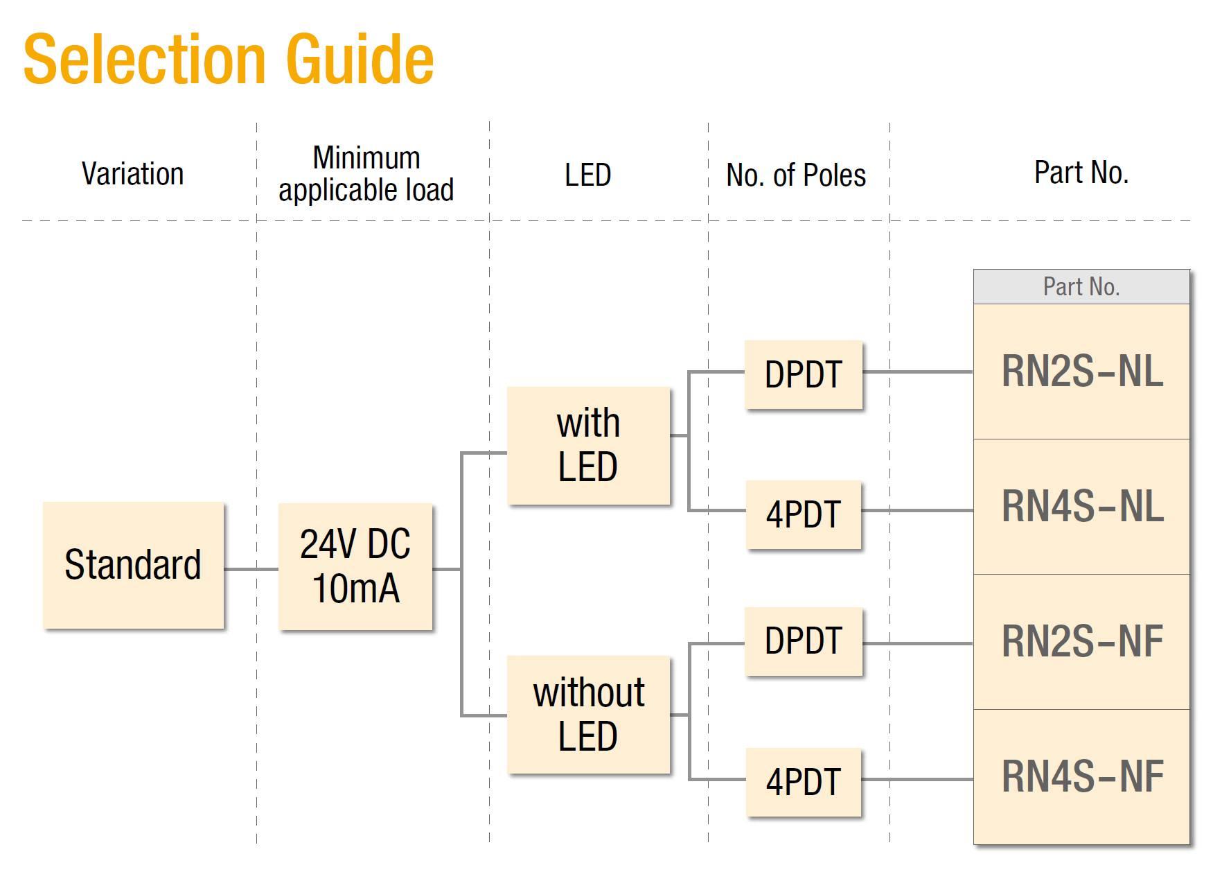 Thông tin đặt hàng rơ le relay RN IDEC