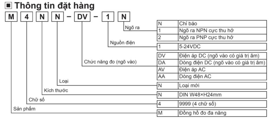 Thông tin đặt hàng Đồng hồ đo M4NN